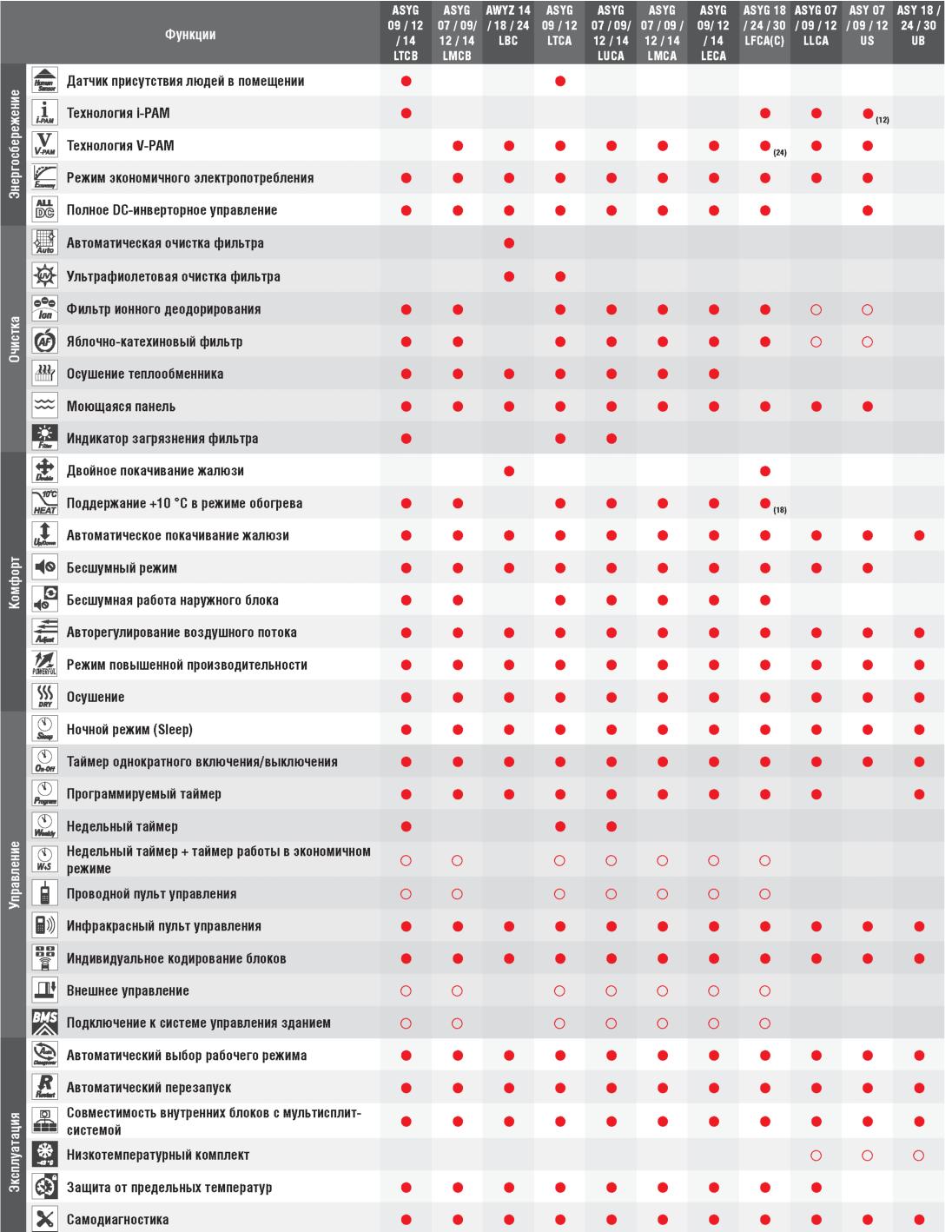 Таблица наличия функций Fujitsu